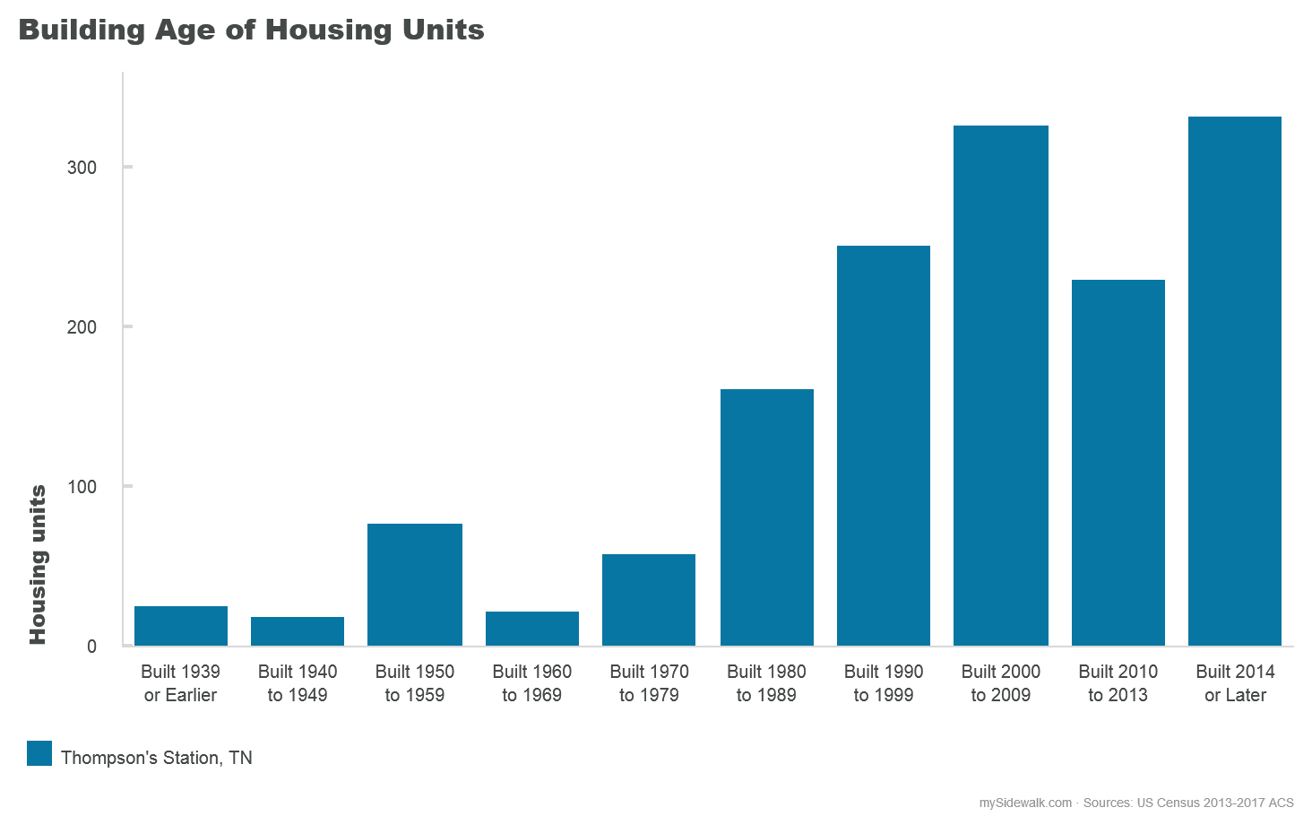 Building Age of Housing Units